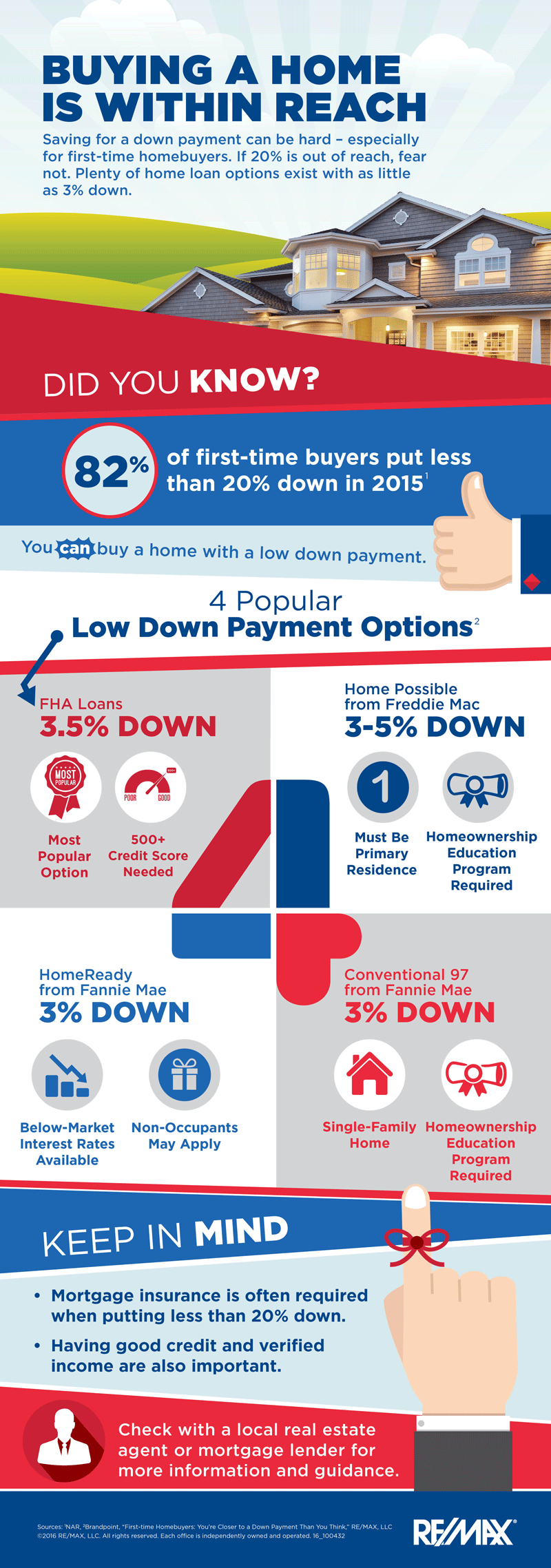 Low Down Payment Options For Buying A Home
